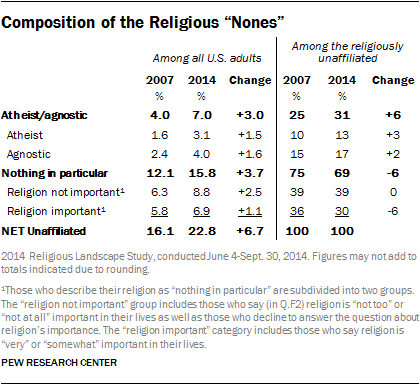 Religious Nones